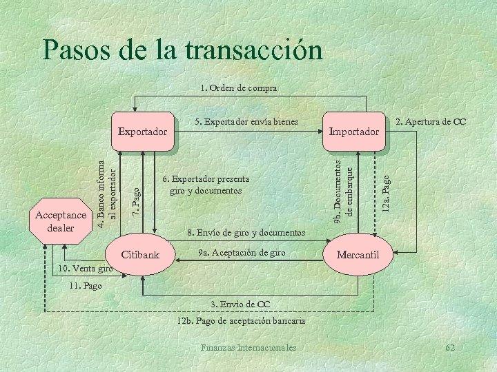Pasos de la transacción 1. Orden de compra 12 a. Pago 6. Exportador presenta