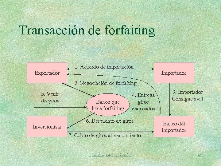 Transacción de forfaiting Exportador 1. Acuerdo de importación Importador 2. Negociación de forfaiting 5.