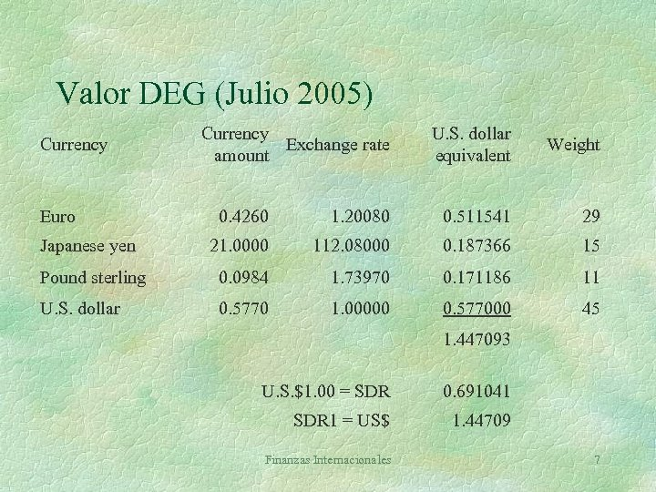 Valor DEG (Julio 2005) Currency Euro Currency Exchange rate amount U. S. dollar equivalent