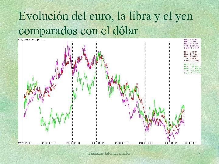 Evolución del euro, la libra y el yen comparados con el dólar Finanzas Internacionales