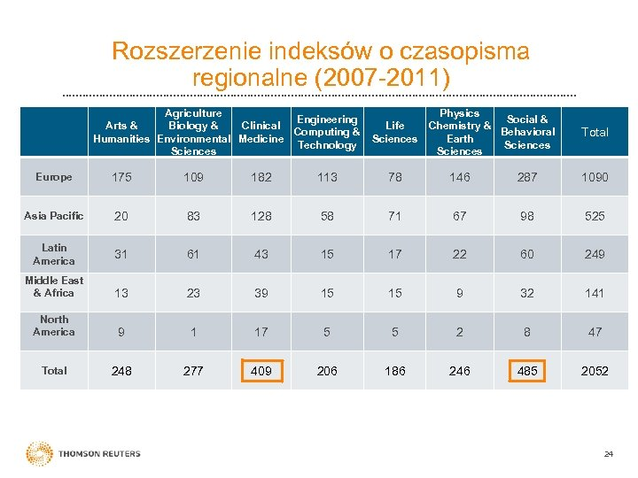 Rozszerzenie indeksów o czasopisma regionalne (2007 -2011) Agriculture Engineering Arts & Biology & Clinical