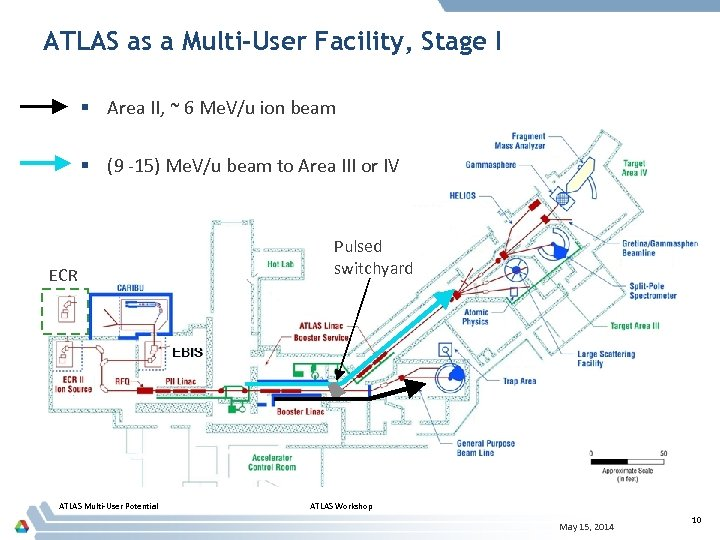 ATLAS as a Multi-User Facility, Stage I § Area II, ~ 6 Me. V/u