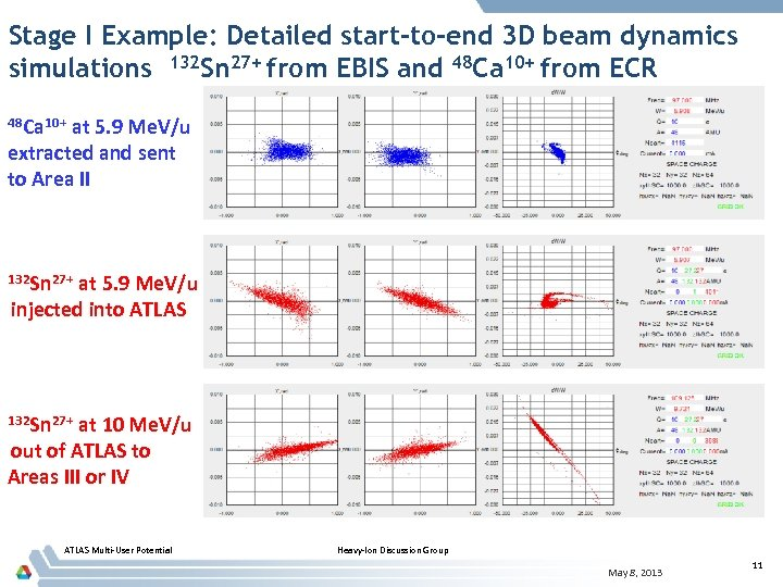 Stage I Example: Detailed start-to-end 3 D beam dynamics simulations 132 Sn 27+ from