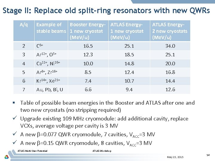 Stage II: Replace old split-ring resonators with new QWRs A/q Example of Booster Energy-