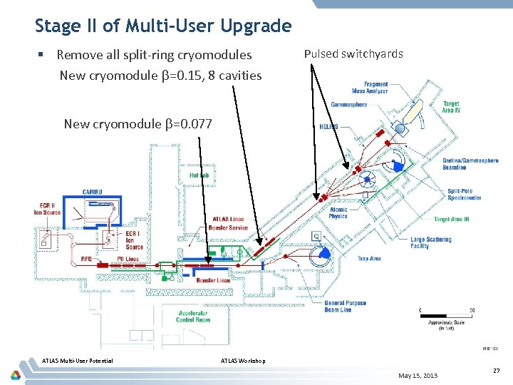Stage II of Multi-User Upgrade § Remove all split-ring cryomodules New cryomodule =0. 15,