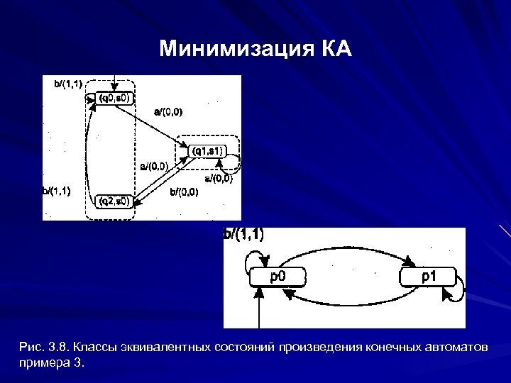 Минимизация КА Рис. 3. 8. Классы эквивалентных состояний произведения конечных автоматов примера 3.