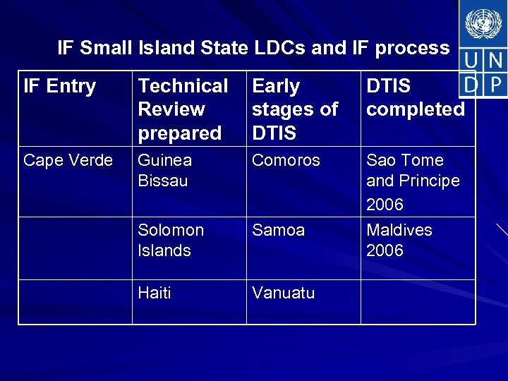 IF Small Island State LDCs and IF process IF Entry Technical Review prepared Early