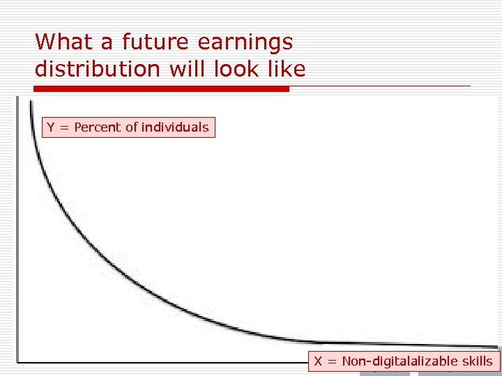 What a future earnings distribution will look like Y = Percent of individuals 67