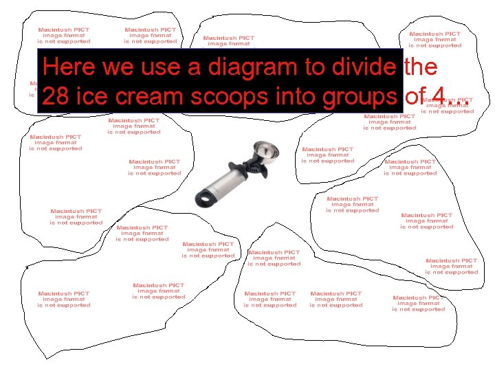 Here we use a diagram to divide the 28 ice cream scoops into groups