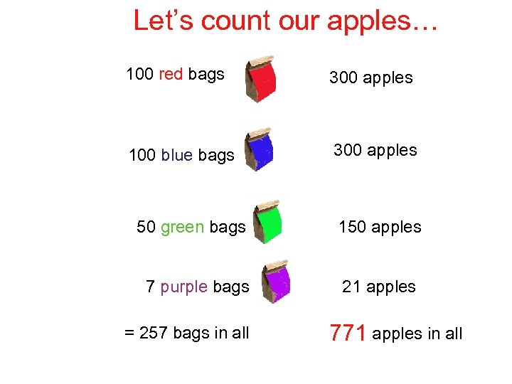 Let's count our apples… 100 red bags 300 apples 100 blue bags 300 apples