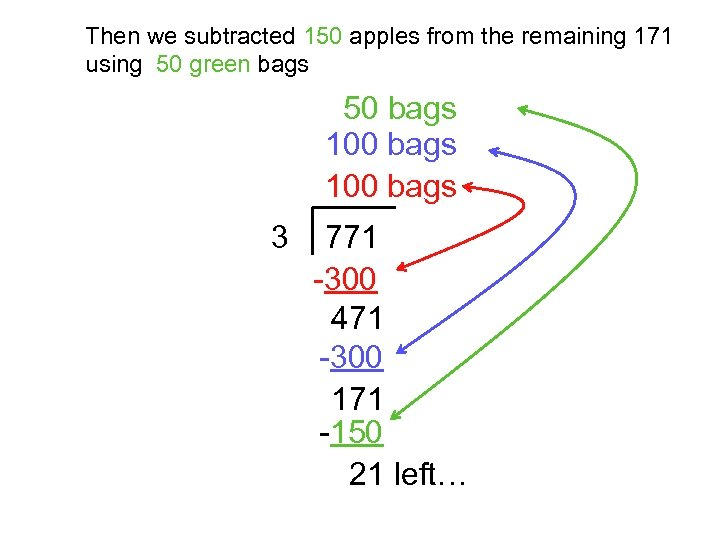 Then we subtracted 150 apples from the remaining 171 using 50 green bags 50
