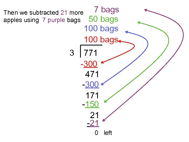 Then we subtracted 21 more apples using 7 purple bags 3 7 bags 50