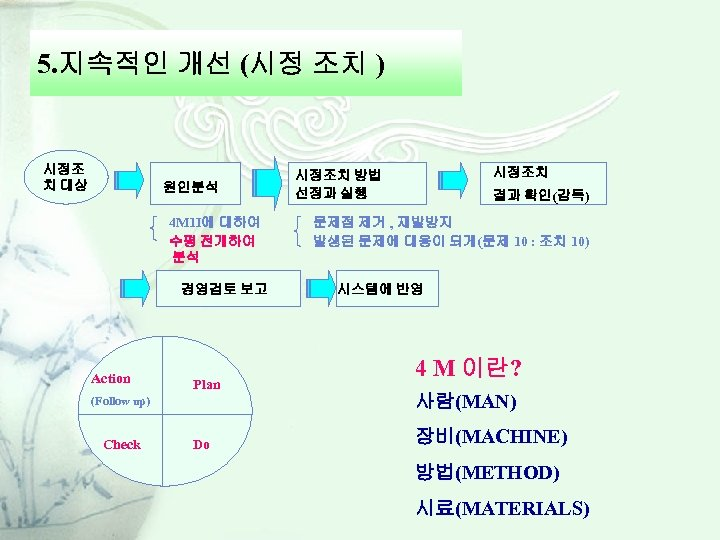 5. 지속적인 개선 (시정 조치 ) 시정조 치 대상 원인분석 4 M 1 I에