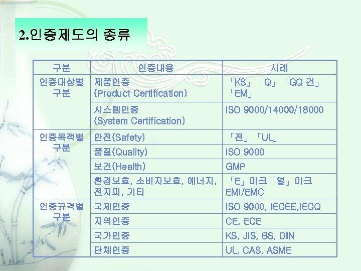 2. 인증제도의 종류 구분 인증대상별 구분 인증내용 사례 「KS」「Q」「GQ 건」 「EM」 시스템인증 (System Certification)