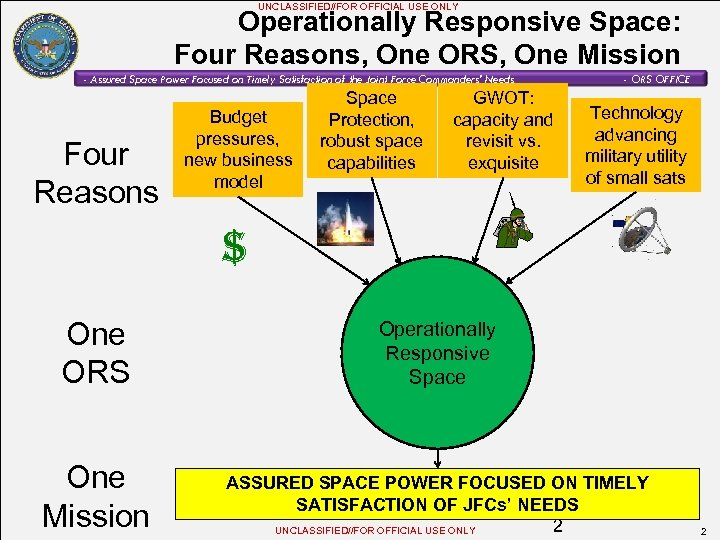 UNCLASSIFIED//FOR OFFICIAL USE ONLY Operationally Responsive Space: Four Reasons, One ORS, One Mission -
