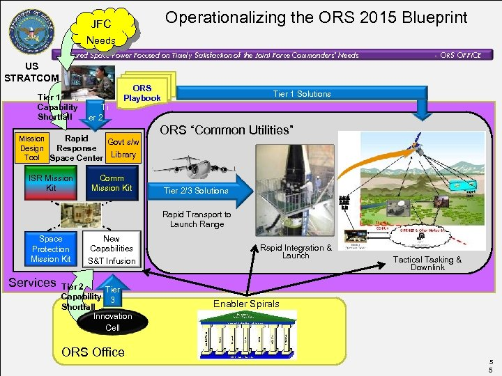 Operationalizing the ORS 2015 Blueprint JFC Needs - Assured Space Power Focused on Timely