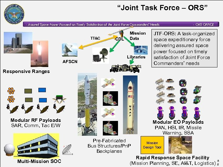 """Joint Task Force – ORS"" - Assured Space Power Focused on Timely Satisfaction of"