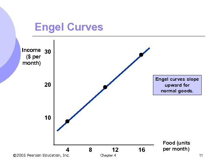 Engel Curves Income 30 ($ per month) Engel curves slope upward for normal goods.