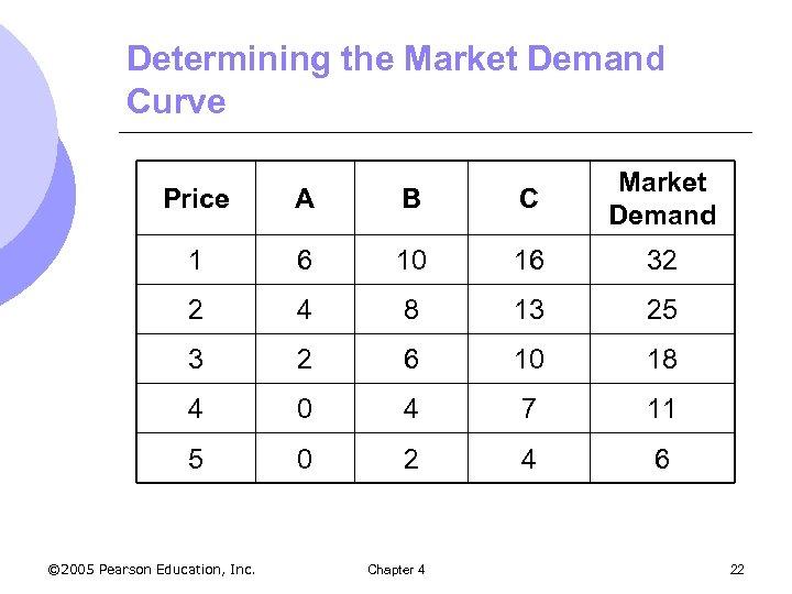 Determining the Market Demand Curve Price A B C Market Demand 1 6 10