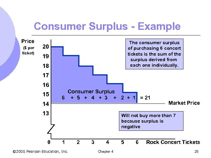 Consumer Surplus - Example Price ($ per ticket) The consumer surplus of purchasing 6