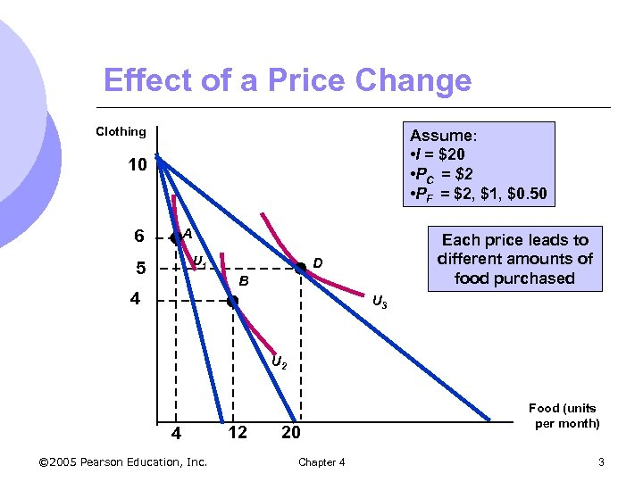 Effect of a Price Change Clothing Assume: • I = $20 • PC =