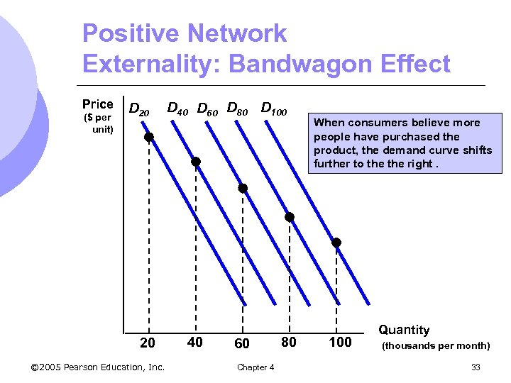 Positive Network Externality: Bandwagon Effect Price ($ per unit) D 20 20 © 2005