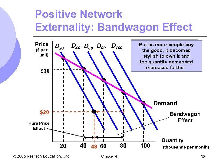 Positive Network Externality: Bandwagon Effect Price ($ per unit) D 20 D 40 D