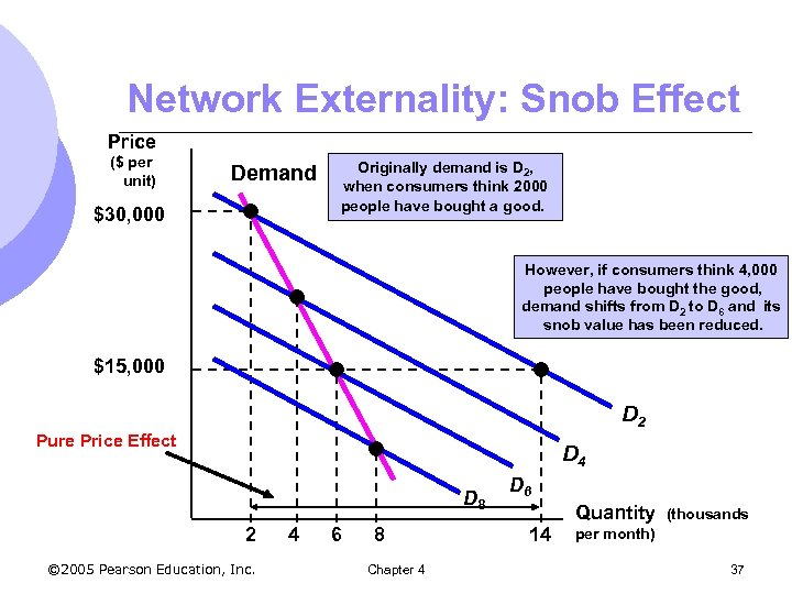 Network Externality: Snob Effect Price ($ per unit) Demand $30, 000 Originally demand is