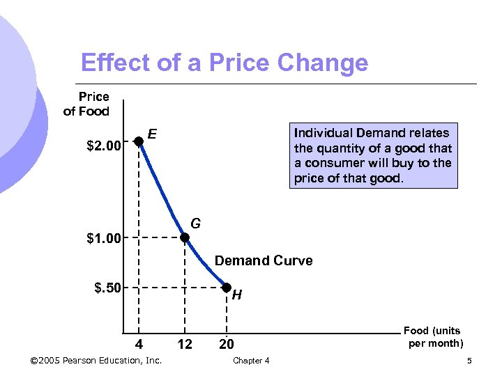 Effect of a Price Change Price of Food Individual Demand relates the quantity of
