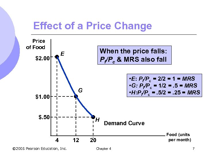 Effect of a Price Change Price of Food When the price falls: Pf/Pc &