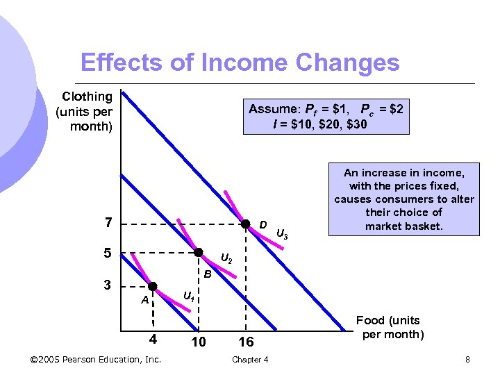 Effects of Income Changes Clothing (units per month) Assume: Pf = $1, Pc =