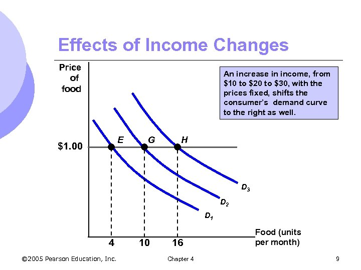 Effects of Income Changes Price of food An increase in income, from $10 to
