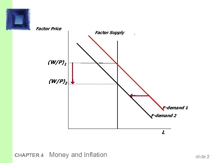 Factor Price Factor Supply (W/P)1 (W/P)2 F-demand 1 F-demand 2 L CHAPTER 4 Money