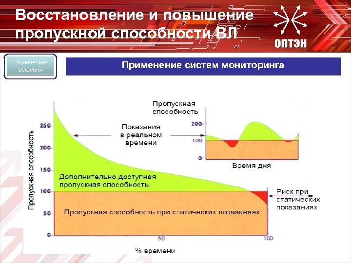 Восстановление и повышение пропускной способности ВЛ Технические решения Применение систем мониторинга