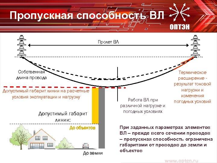 Пропускная способность ВЛ Пролет ВЛ Собственная длина провода Допустимый габарит линии на расчетные условия
