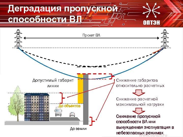 Деградация пропускной способности ВЛ Пролет ВЛ Допустимый габарит линии До объектов До земли Снижение