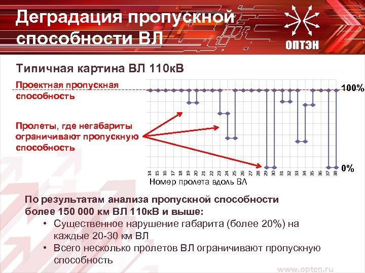 Деградация пропускной способности ВЛ Типичная картина ВЛ 110 к. В Проектная пропускная способность 100%