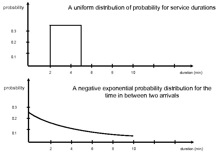 A uniform distribution of probability for service durations probability 0. 3 0. 2 0.