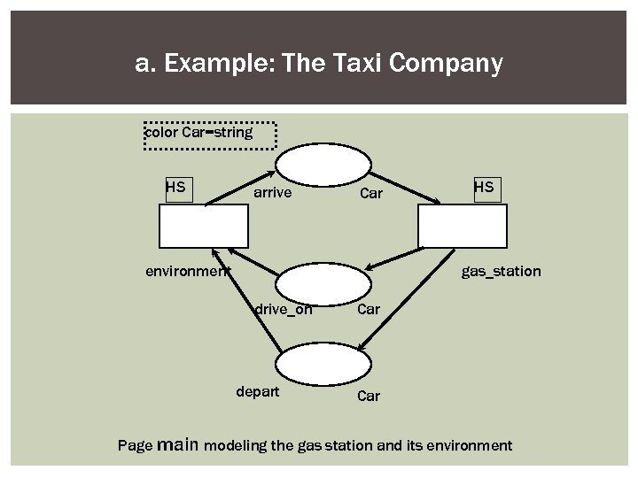 a. Example: The Taxi Company color Car=string HS arrive Car environment HS gas_station drive_on
