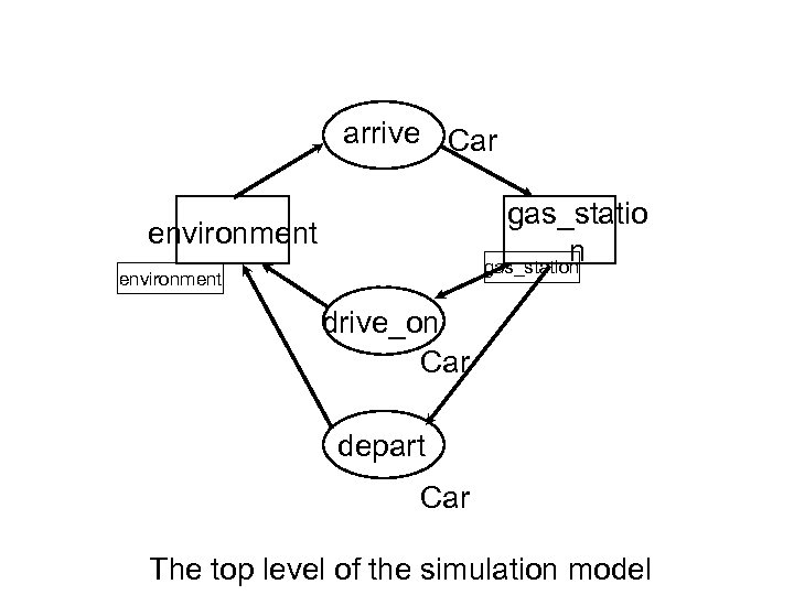 arrive Car gas_statio n gas_station environment drive_on Car depart Car The top level of