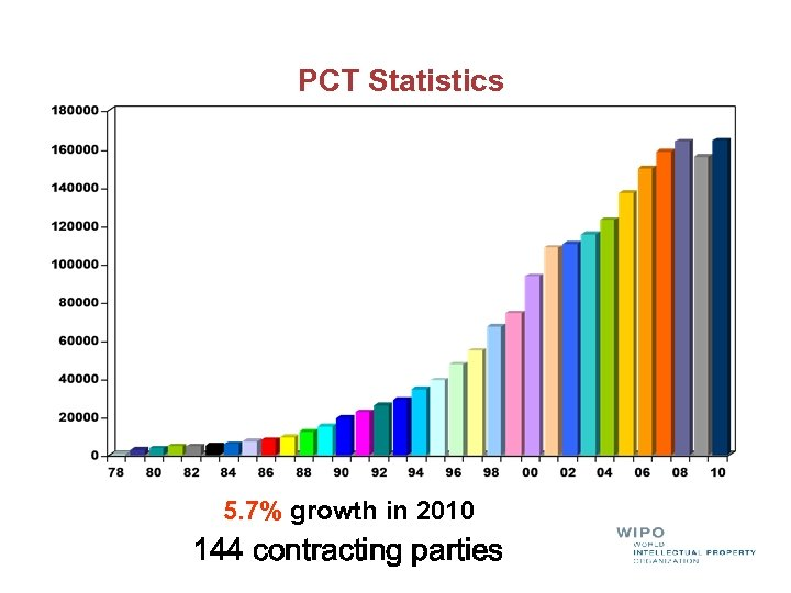 PCT Statistics 5. 7% growth in 2010 144 contracting parties