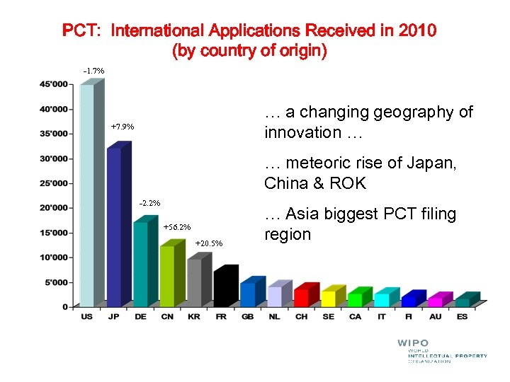 PCT: International Applications Received in 2010 (by country of origin) -1. 7% … a