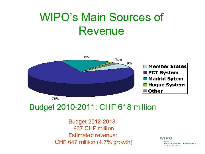 WIPO's Main Sources of Revenue Budget 2010 -2011: CHF 618 million Budget 2012 -2013: