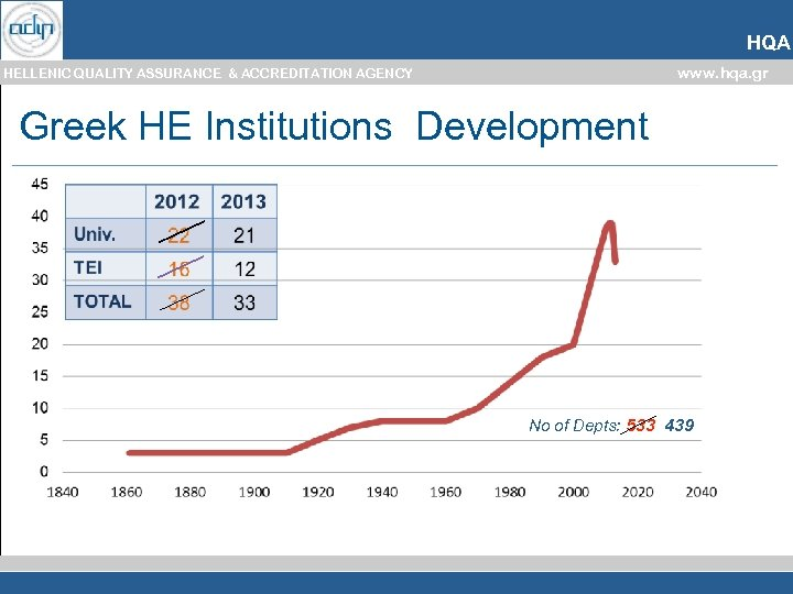 HQA www. hqa. gr HELLENIC QUALITY ASSURANCE & ACCREDITATION AGENCY Greek HE Institutions Development