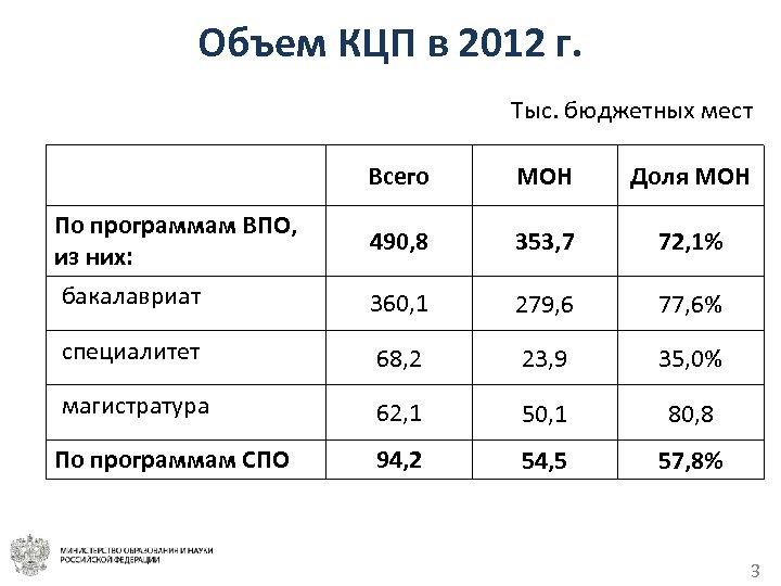 Объем КЦП в 2012 г. Тыс. бюджетных мест Всего МОН Доля МОН По программам