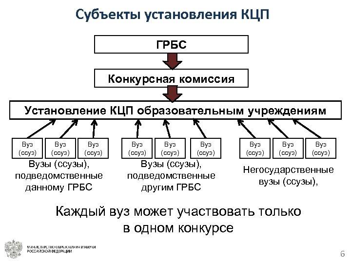 Субъекты установления КЦП ГРБС Конкурсная комиссия Установление КЦП образовательным учреждениям Вуз (ссуз) Вузы (ссузы),