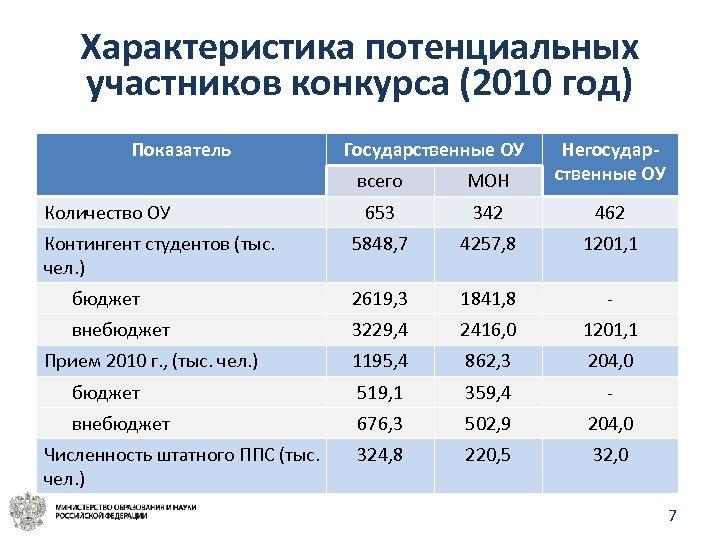 Характеристика потенциальных участников конкурса (2010 год) Показатель всего МОН Негосударственные ОУ 653 342 462