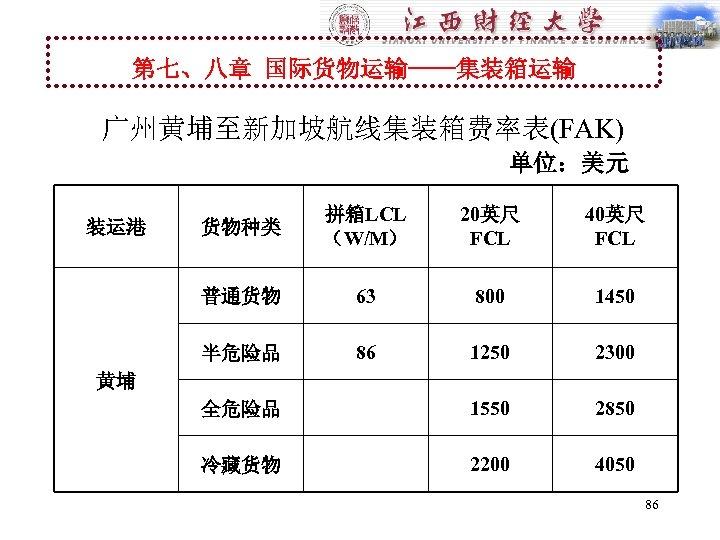 第七、八章 国际货物运输----集装箱运输 广州黄埔至新加坡航线集装箱费率表(FAK) 单位:美元 货物种类 拼箱LCL (W/M) 20英尺 FCL 40英尺 FCL 普通货物 63