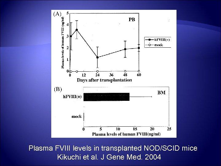 Plasma FVIII levels in transplanted NOD/SCID mice Kikuchi et al. J Gene Med. 2004