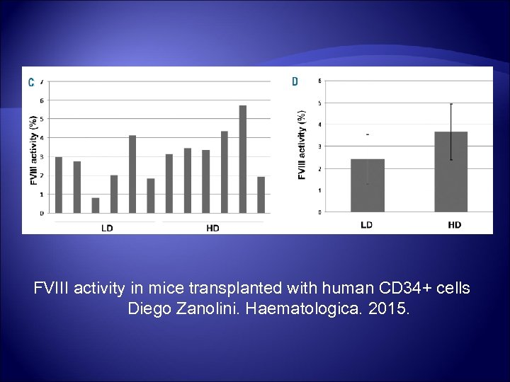 FVIII activity in mice transplanted with human CD 34+ cells Diego Zanolini. Haematologica. 2015.
